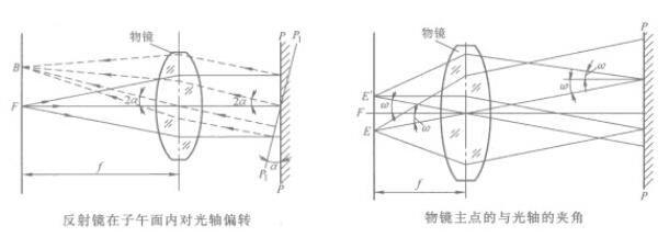 工程测量投影带和投影面的选择